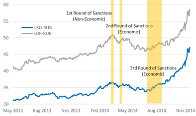 Western sanctions on Russia and ruble depreciation